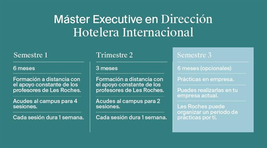 Diferencia entre hotelería, hostelería y turismo. Máster en direccion hotelera por Les Roches.