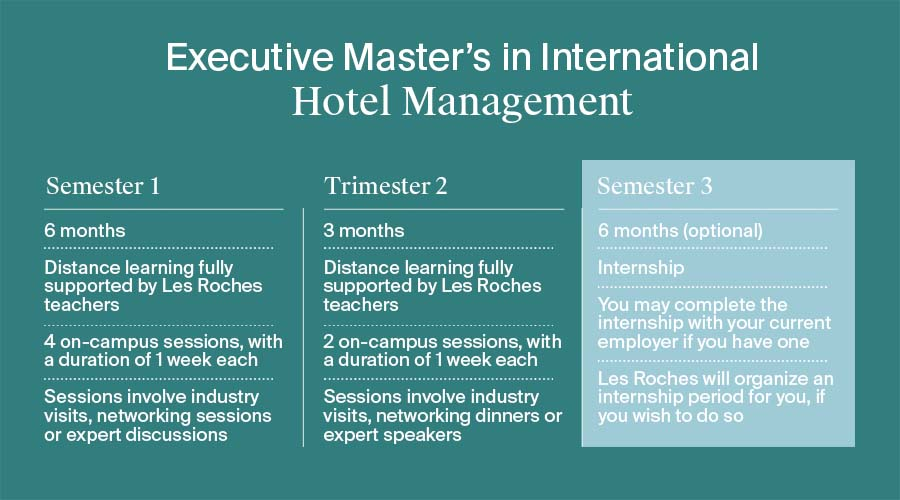 difference between hospitality and tourism Les Roches executive masters in hotel management