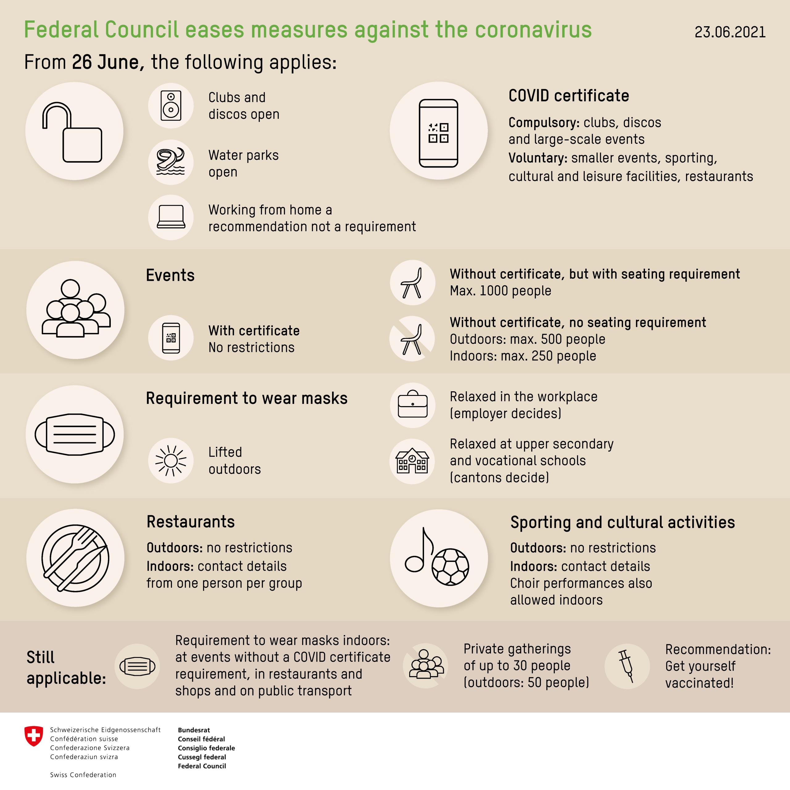 Covid regulations Switzerland